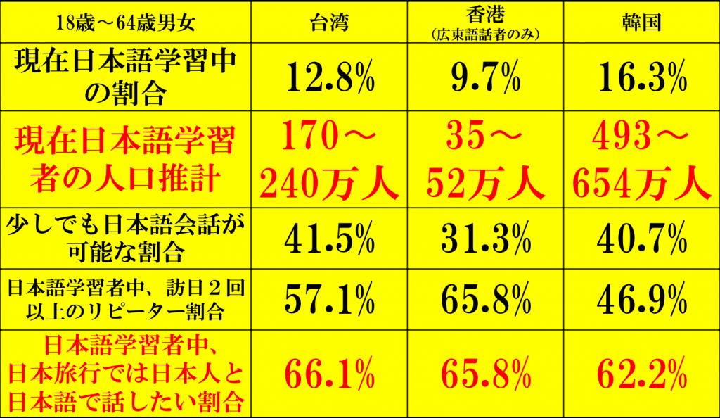 国際交流基金・電通共同調査 台湾・香港・韓国日本語学習者調査結果